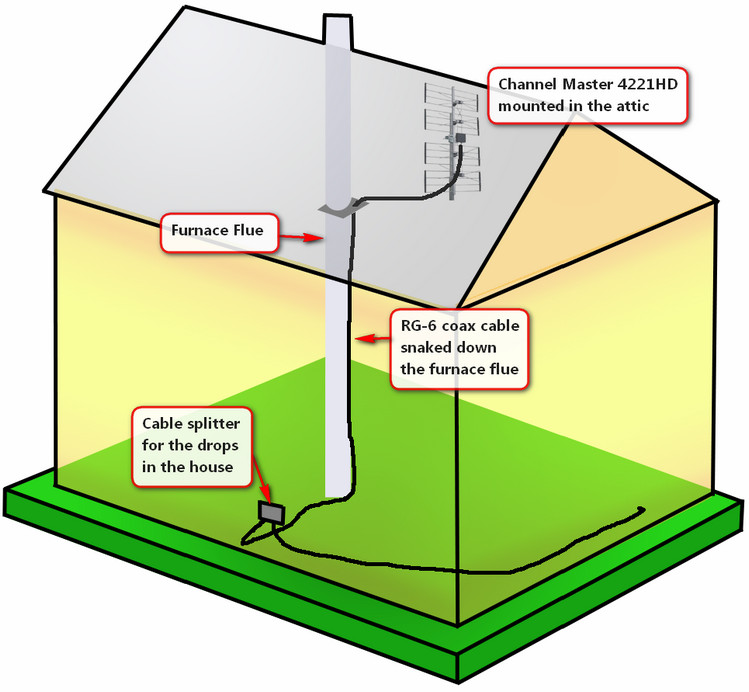 Wiring diagram showing you how to install an antenna in your attic
